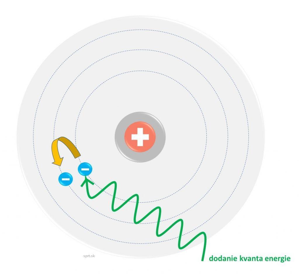 atóm - Bohrov model vyziarenie energie