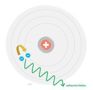 atom - Bohrov model vyziarenie energie