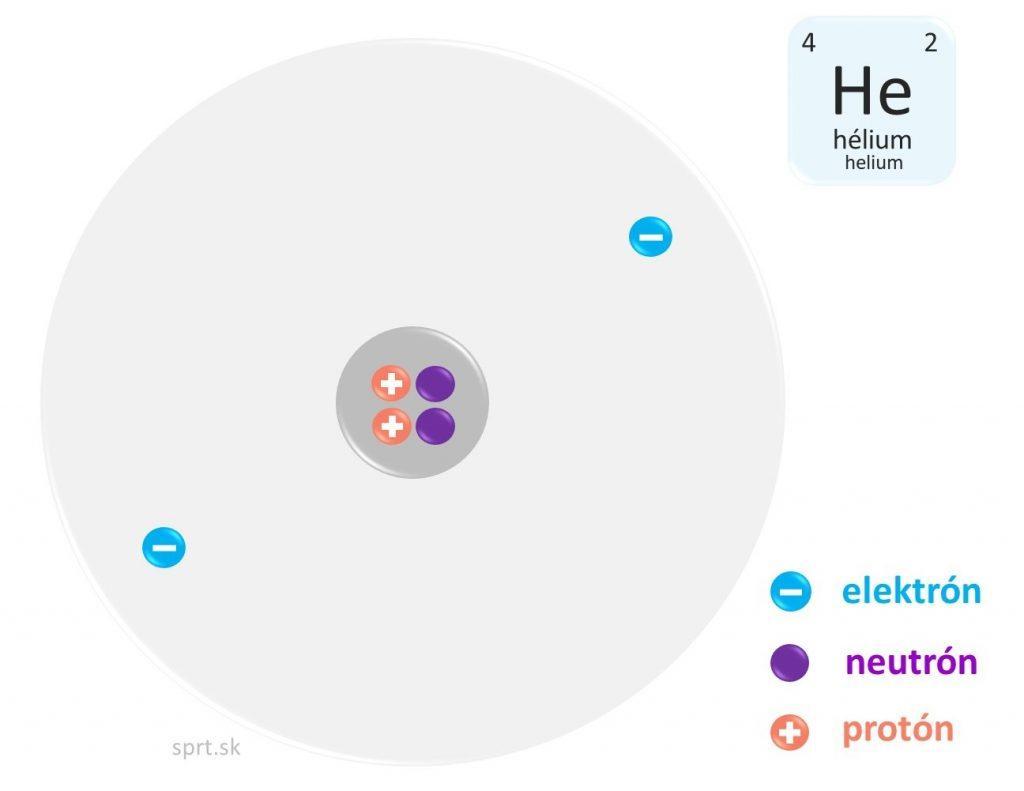 model atom helium