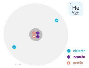 helium model atomu