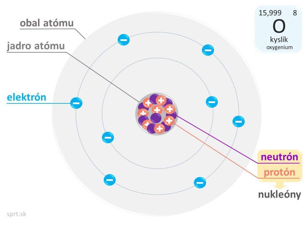 atom kyslik model