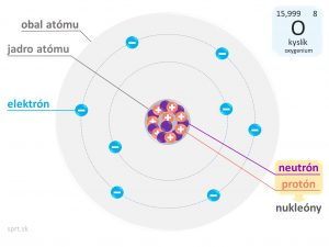 kyslik model atomu