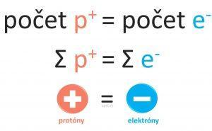 neutralny atom bez naboja
