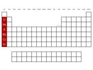 alkalické kovy periodická tabuľka