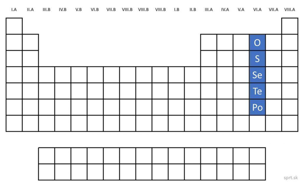 chalkogény v periodickej tabuľke prvkov PTP