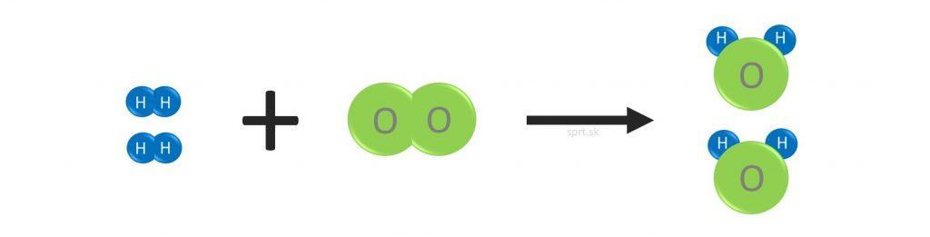chemická rovnica - model vody H2O