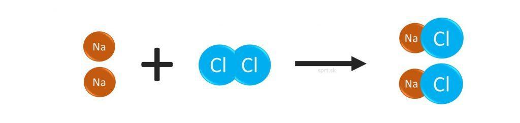 chemická rovnica NaCl chlorid sodný model