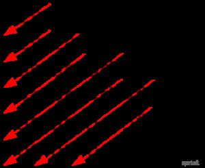 elektronova konfiguracia - výstavbový princíp
