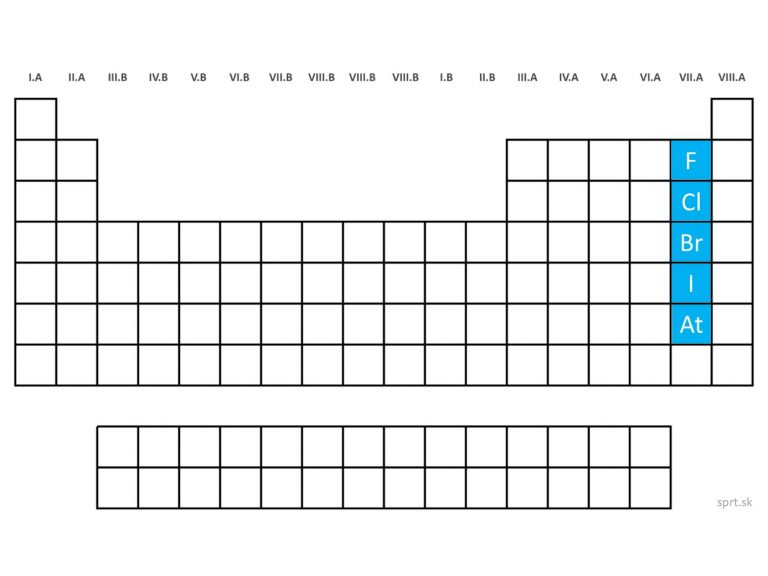 poloha chemických prvkov halogény v periodickej tabuľke prvkov PTP