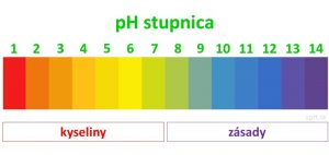 pH stupnica kyseliny zásady