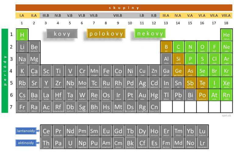 periodická tabuľka - kovy polokovy nekovy
