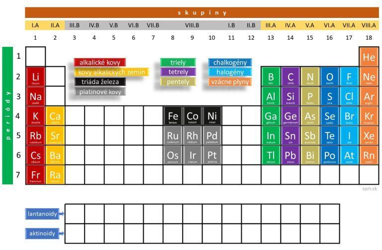 periodická sústava prvkov - prvky skupín