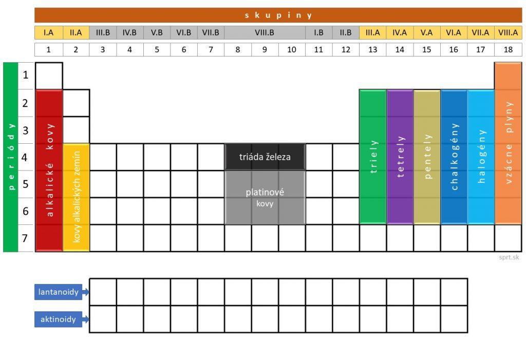 periodická tabuľka - skupiny