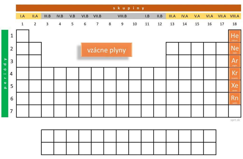 periodická tabuľka_vzácne plyny
