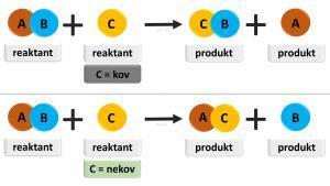 chemicka reakcia substitucia